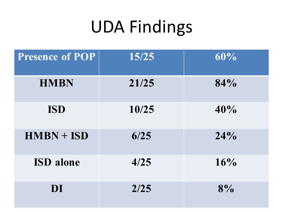 UDA Findings Presence of POP 15/25 60% HMBN 21/25 84% ISD 10/25 40%