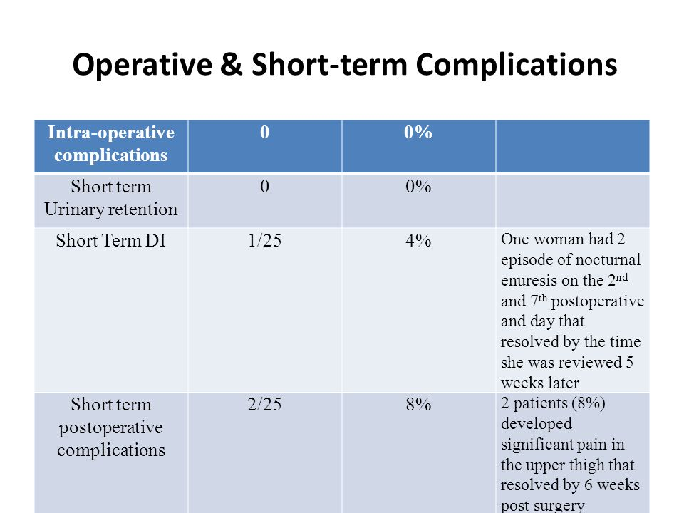 Operative & Short-term Complications