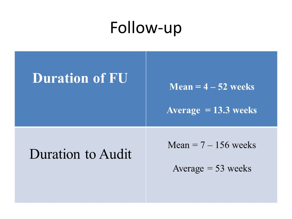 Follow-up Duration of FU Duration to Audit Mean = 4 – 52 weeks