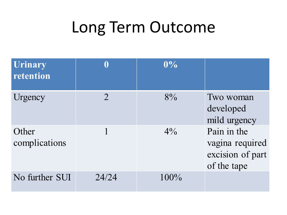 Long Term Outcome Urinary retention 0% Urgency 2 8%