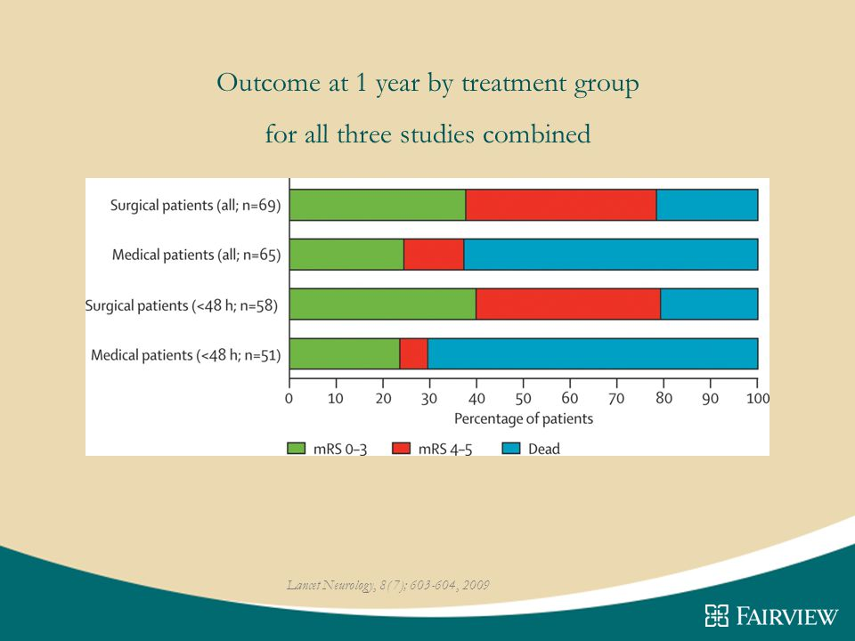Outcome at 1 year by treatment group for all three studies combined