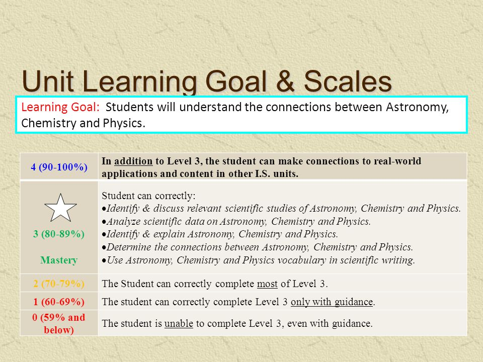 Unit Learning Goal & Scales