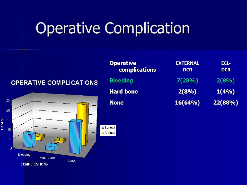 Operative Complication