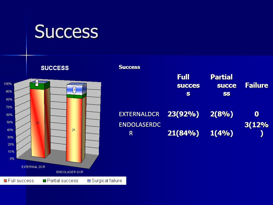 Success Full success Partial success Failure EXTERNALDCR 23(92%) 2(8%)