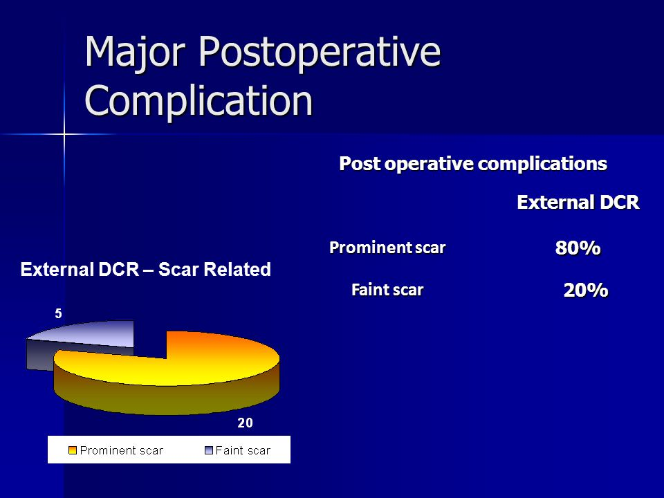Major Postoperative Complication