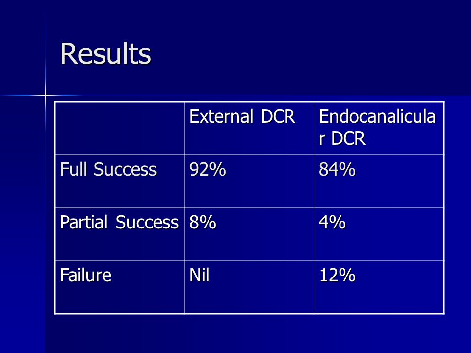 Results External DCR Endocanalicular DCR Full Success 92% 84%