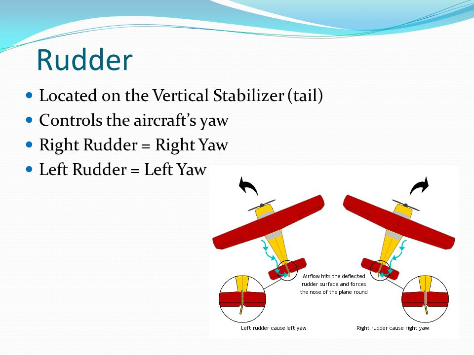 Rudder Located on the Vertical Stabilizer (tail)
