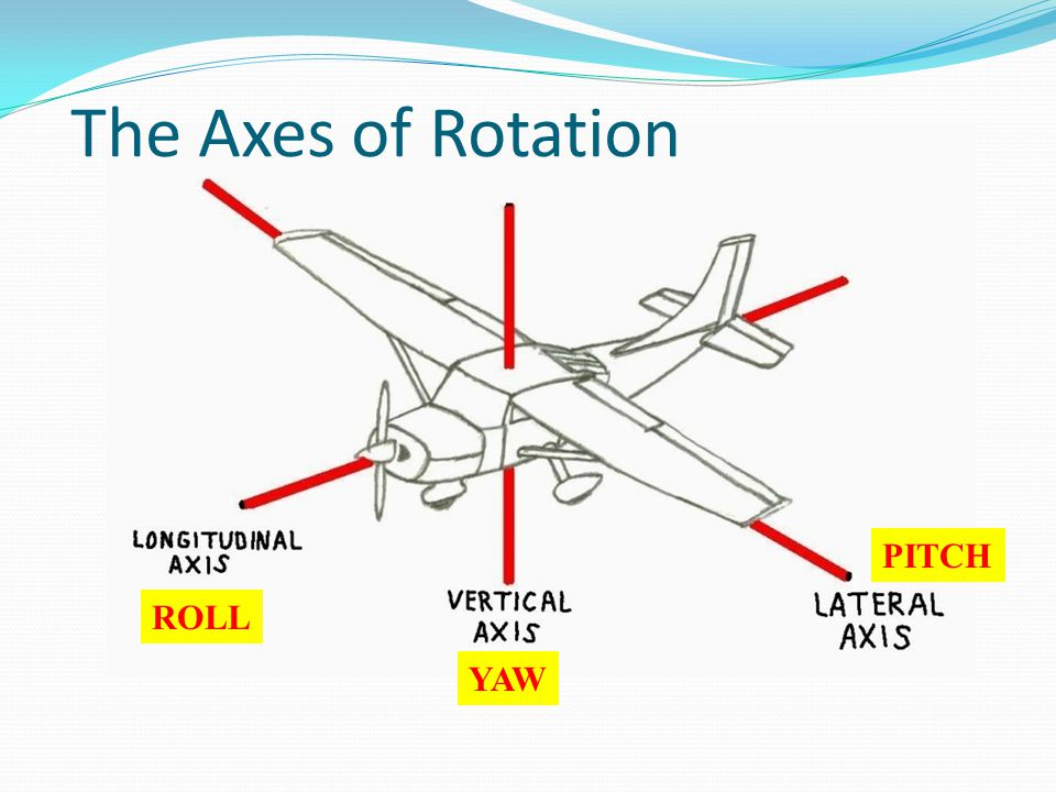 The Axes of Rotation PITCH ROLL YAW