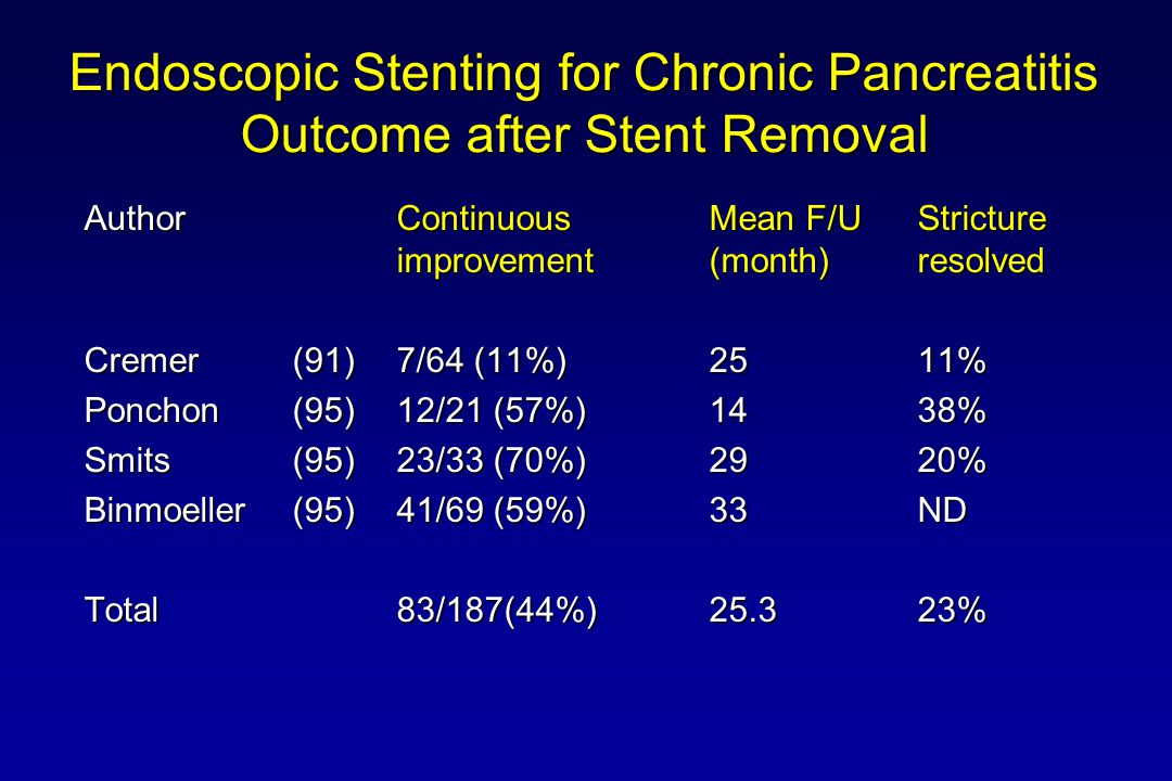 Endoscopic Stenting for Chronic Pancreatitis Outcome after Stent Removal