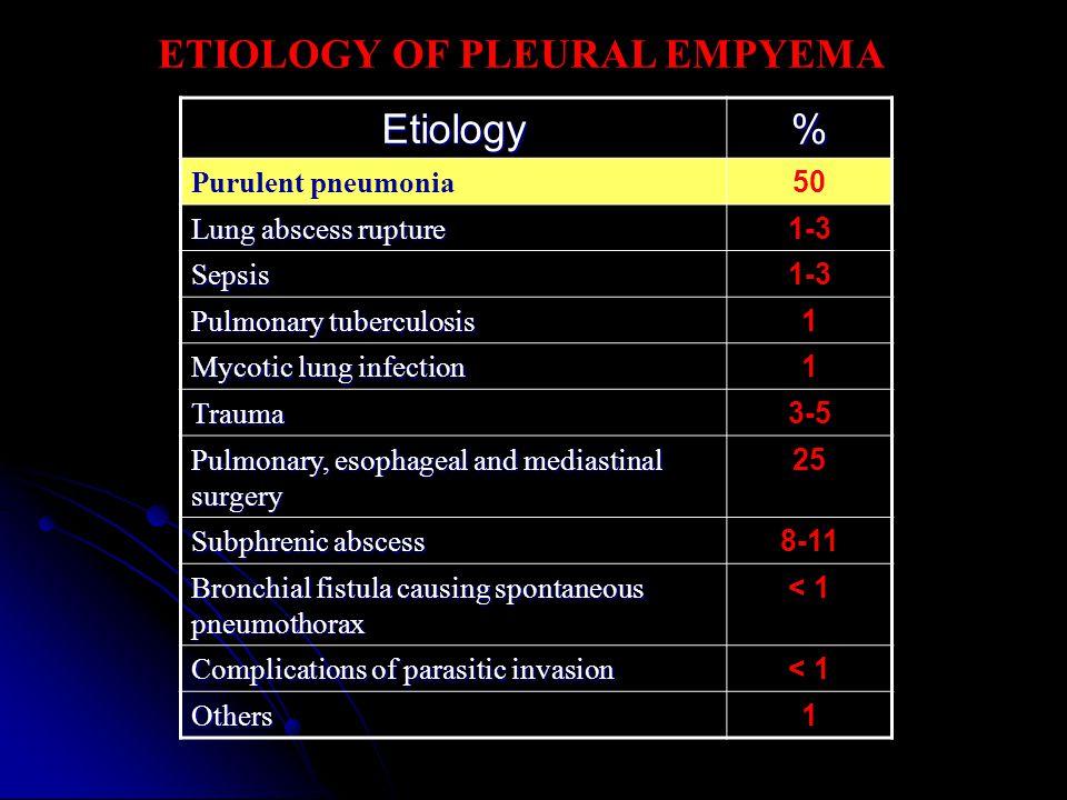ETIOLOGY OF PLEURAL EMPYEMA Etiology %