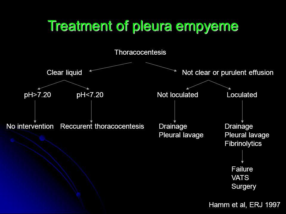 Treatment of pleura empyeme