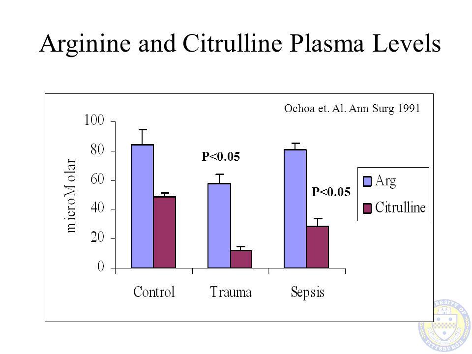 Arginine and Citrulline Plasma Levels