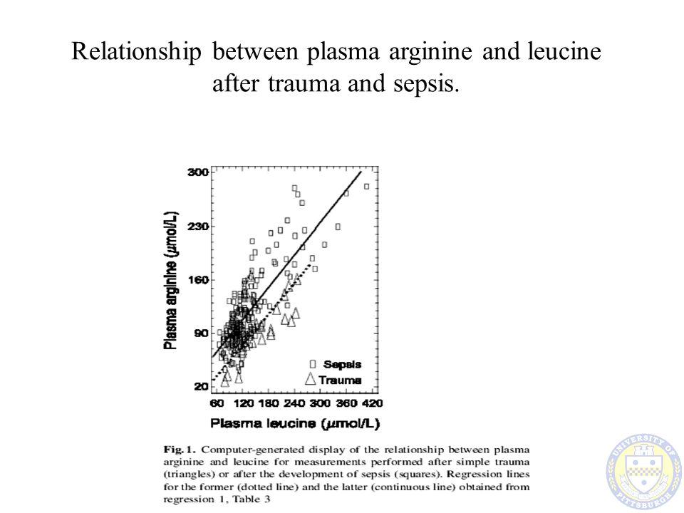 Relationship between plasma arginine and leucine after trauma and sepsis.