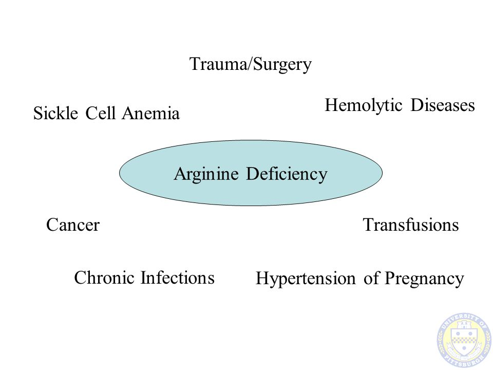 Trauma/Surgery Hemolytic Diseases. Sickle Cell Anemia. Arginine Deficiency. Cancer. Transfusions.