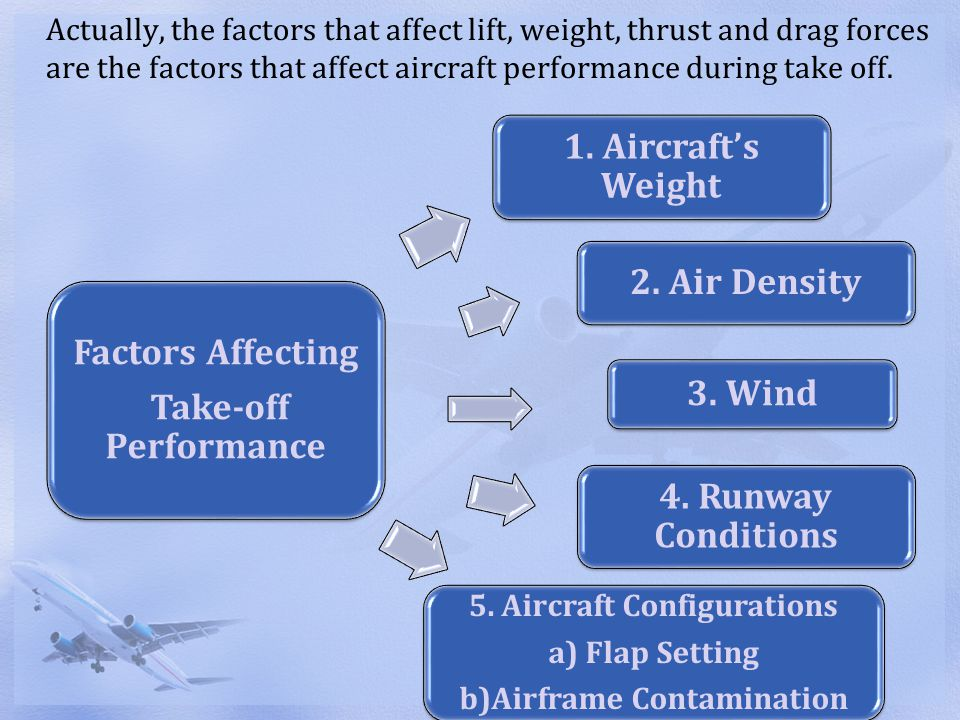 5. Aircraft Configurations b)Airframe Contamination