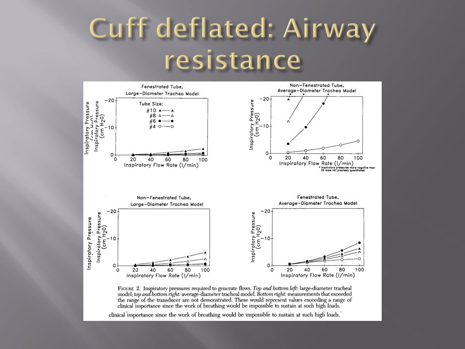 Cuff deflated: Airway resistance