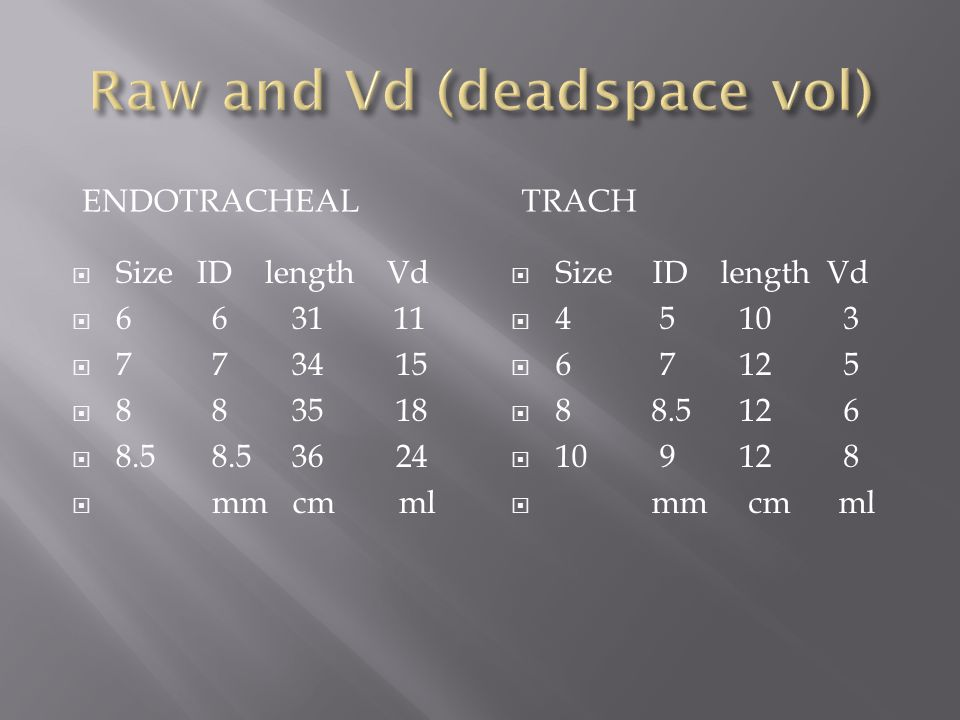 Raw and Vd (deadspace vol)