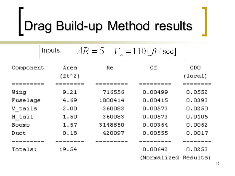 Drag Build-up Method results