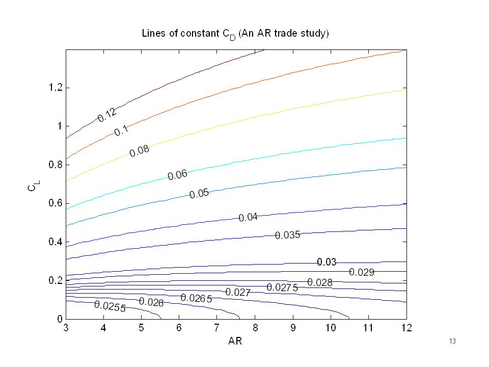 AR Trade study