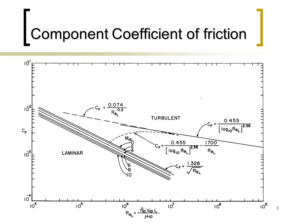 Component Coefficient of friction