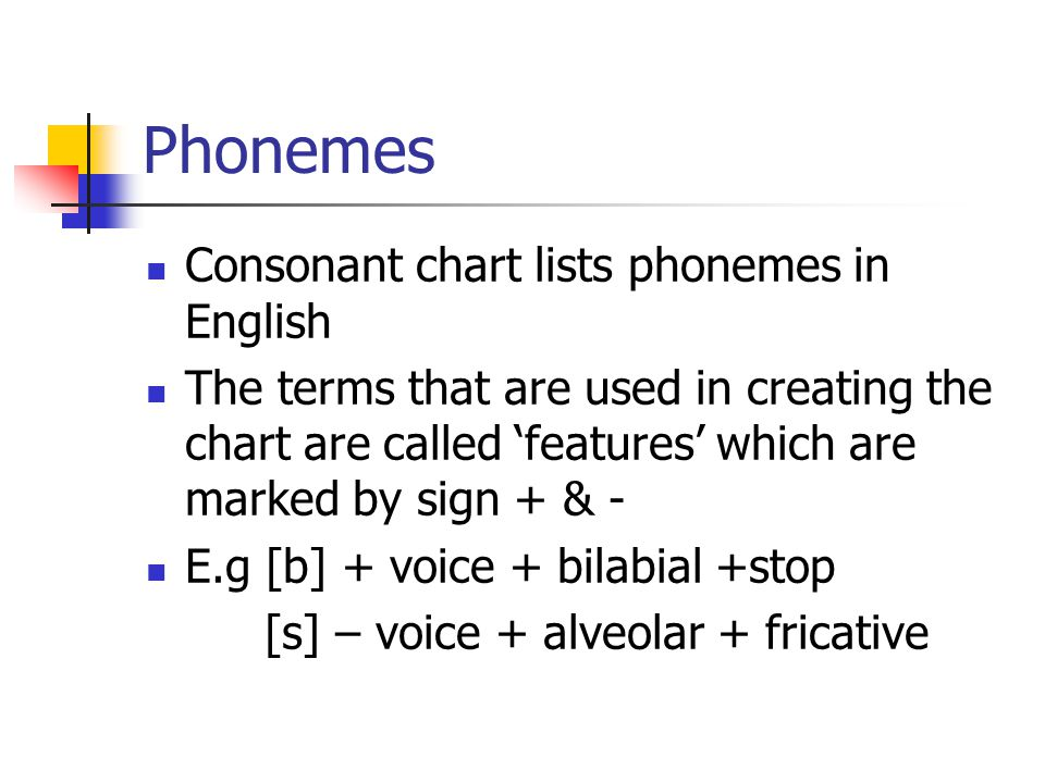 Phonemes Consonant chart lists phonemes in English