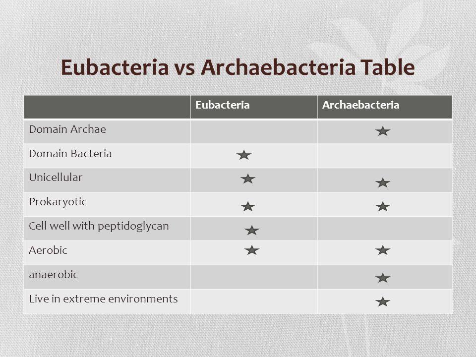 Eubacteria And Archaebacteria Venn Diagram 95078 ...