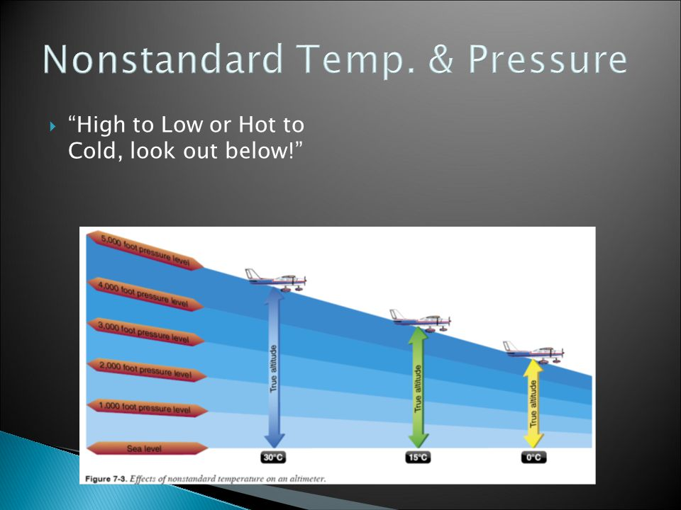 Nonstandard Temp. & Pressure