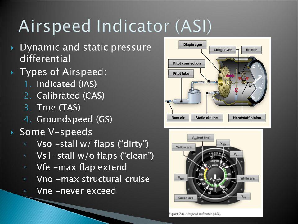 Airspeed Indicator (ASI)