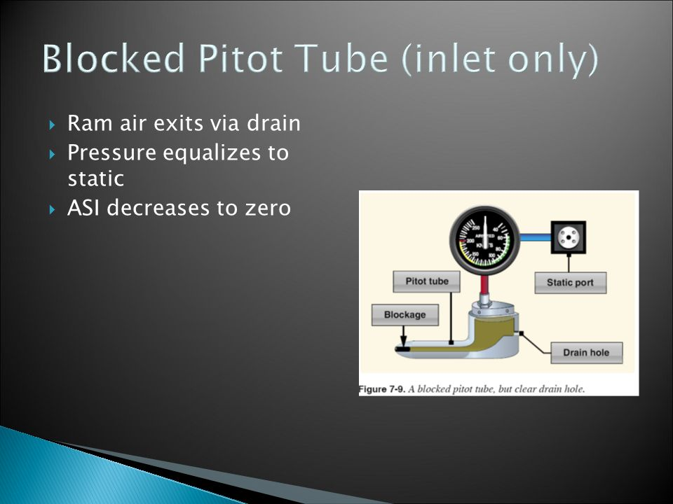 Blocked Pitot Tube (inlet only)