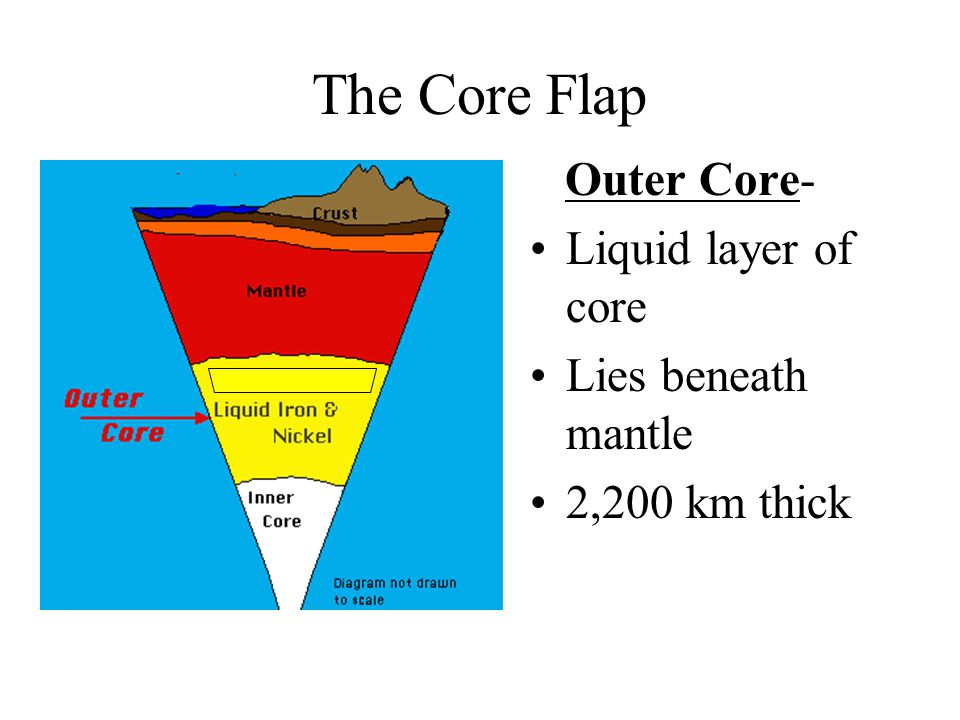 The Core Flap Liquid layer of core Lies beneath mantle 2,200 km thick