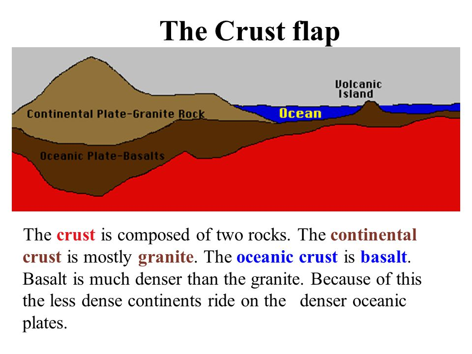 The Crust flap