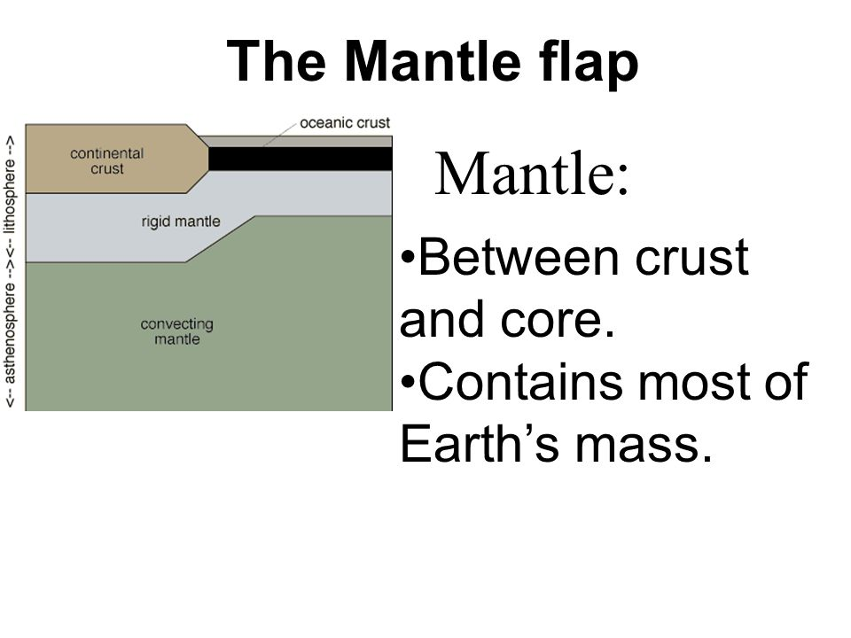 Mantle: The Mantle flap Between crust and core.