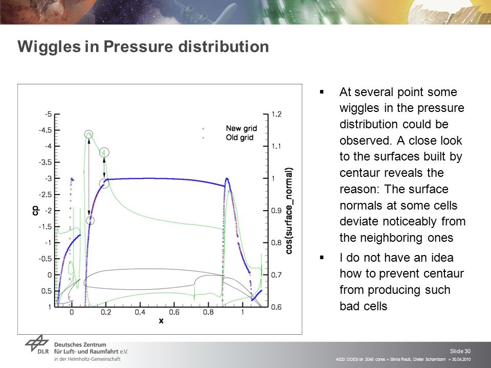 Wiggles in Pressure distribution