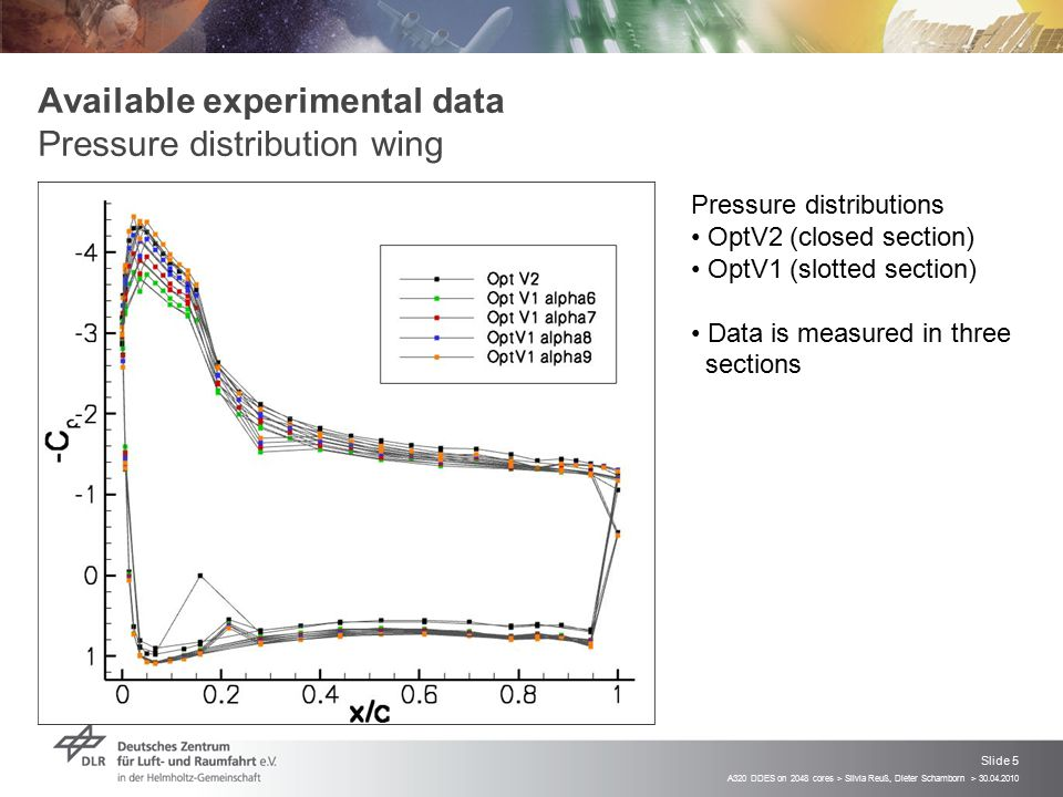 Available experimental data Pressure distribution wing