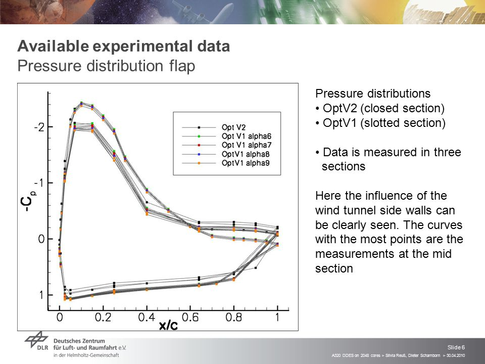 Available experimental data Pressure distribution flap