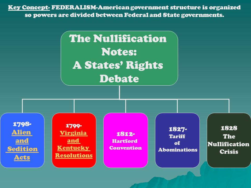 The Nullification Notes: A States' Rights Debate 1798- Alien 1812- and