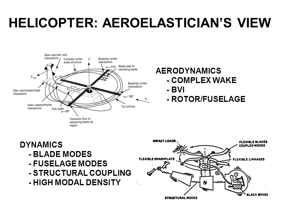 HELICOPTER: AEROELASTICIAN'S VIEW