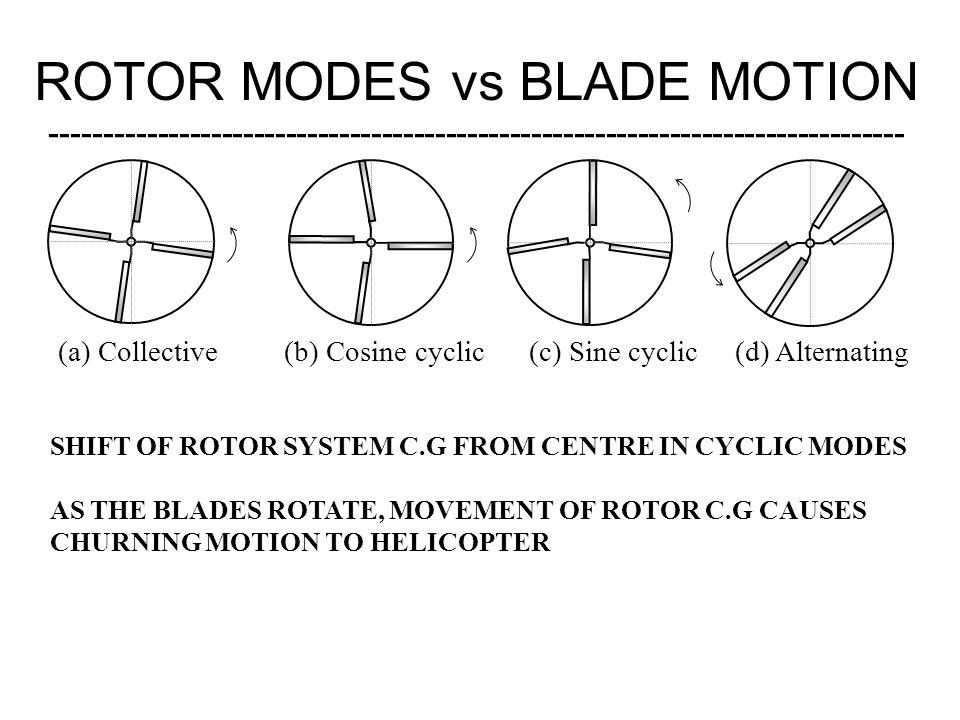 ROTOR MODES vs BLADE MOTION
