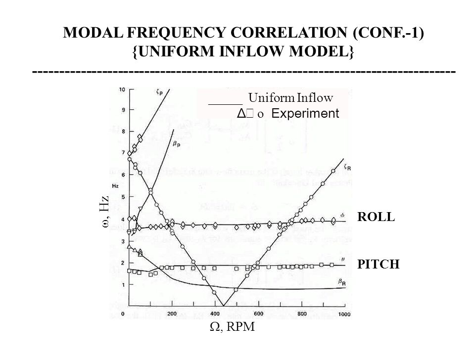 MODAL FREQUENCY CORRELATION (CONF.-1) {UNIFORM INFLOW MODEL}