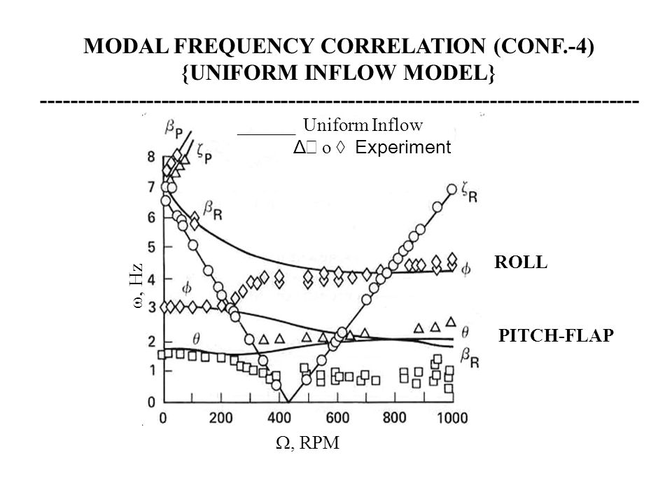 MODAL FREQUENCY CORRELATION (CONF.-4) {UNIFORM INFLOW MODEL}