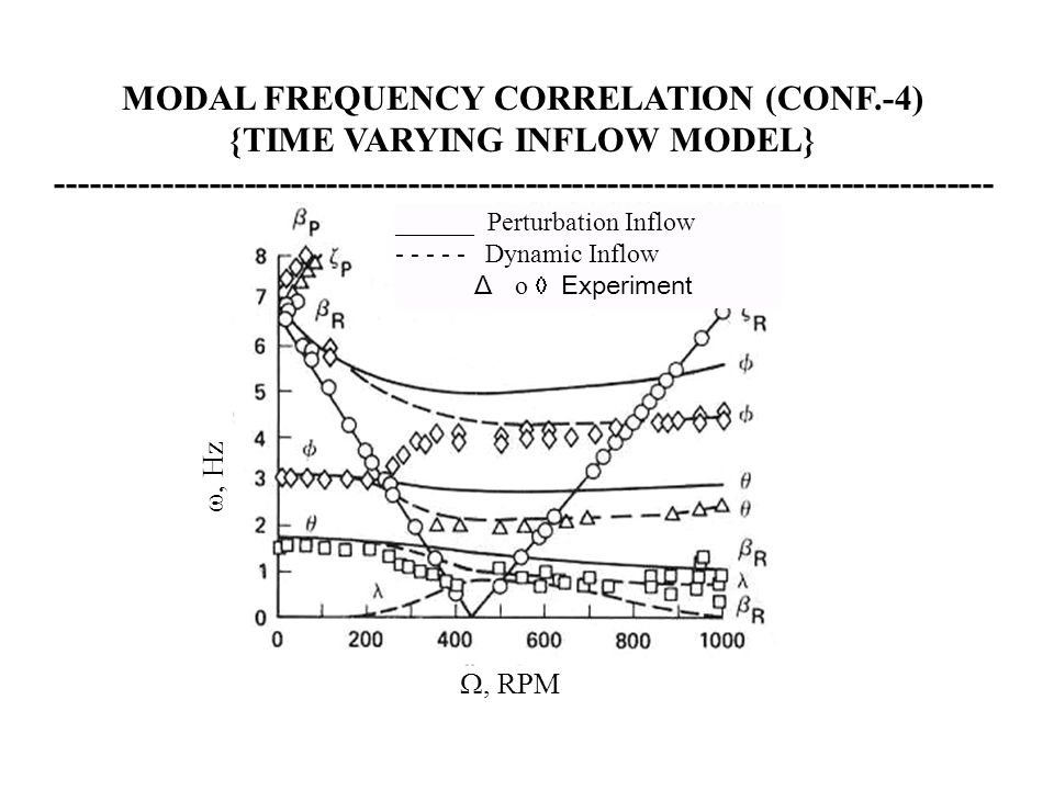 MODAL FREQUENCY CORRELATION (CONF.-4) {TIME VARYING INFLOW MODEL}