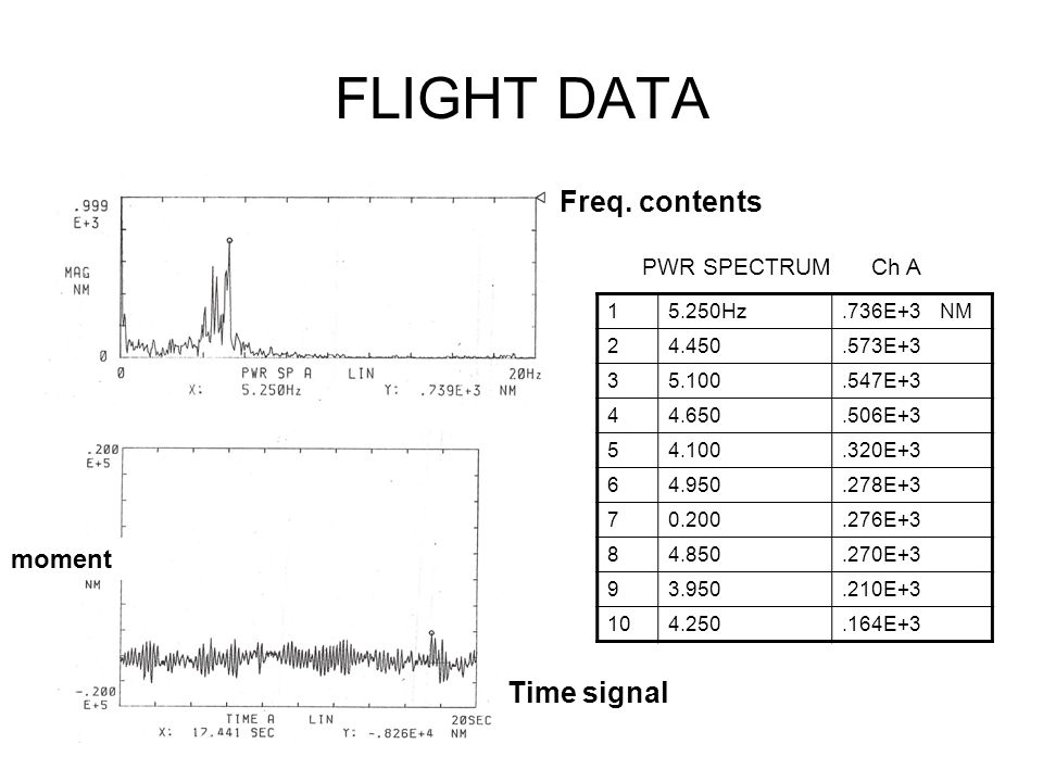 FLIGHT DATA Freq. contents Time signal moment PWR SPECTRUM Ch A 1