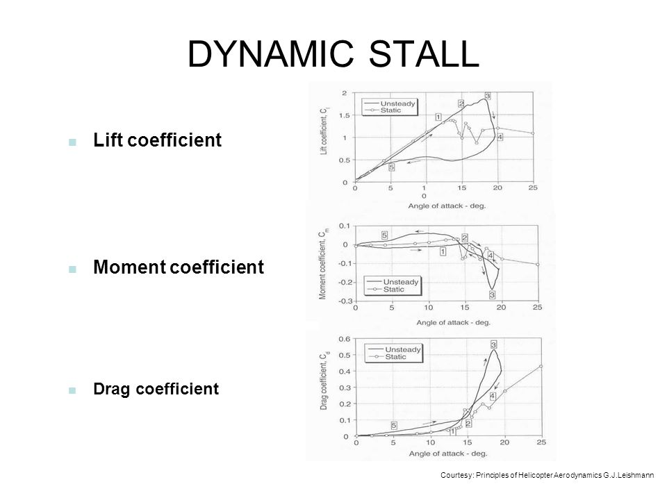 DYNAMIC STALL Lift coefficient Moment coefficient Drag coefficient
