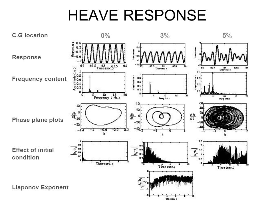 HEAVE RESPONSE 0% 3% 5% C.G location Response Frequency content