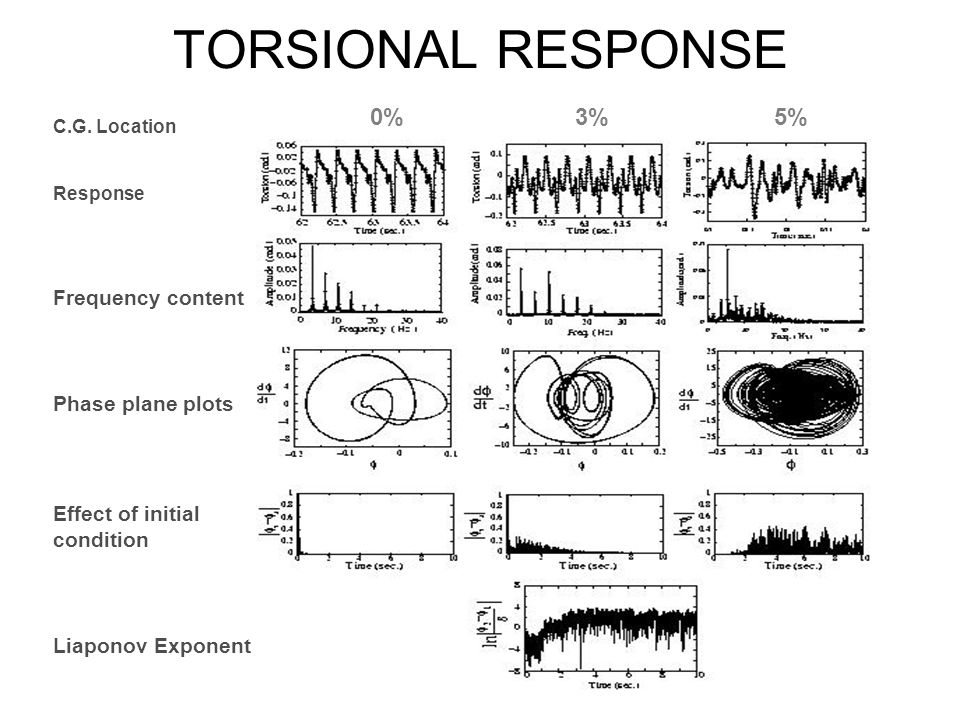 TORSIONAL RESPONSE 0% 3% 5% Frequency content Phase plane plots