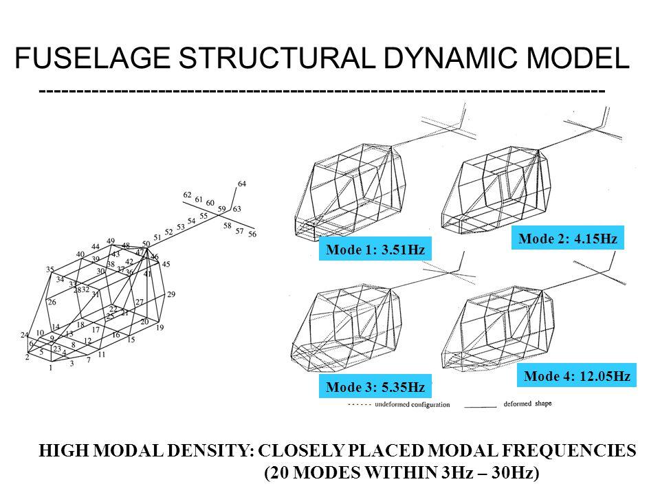 FUSELAGE STRUCTURAL DYNAMIC MODEL