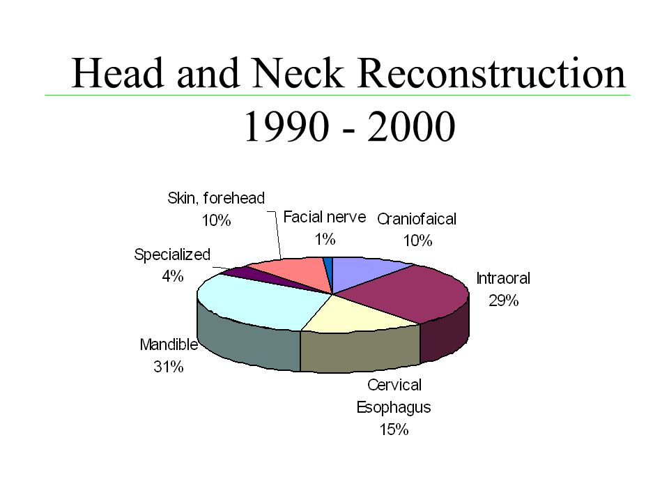 Head and Neck Reconstruction 1990 - 2000