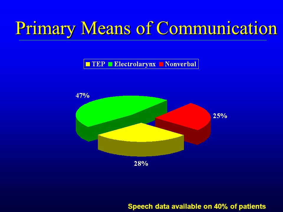 Primary Means of Communication