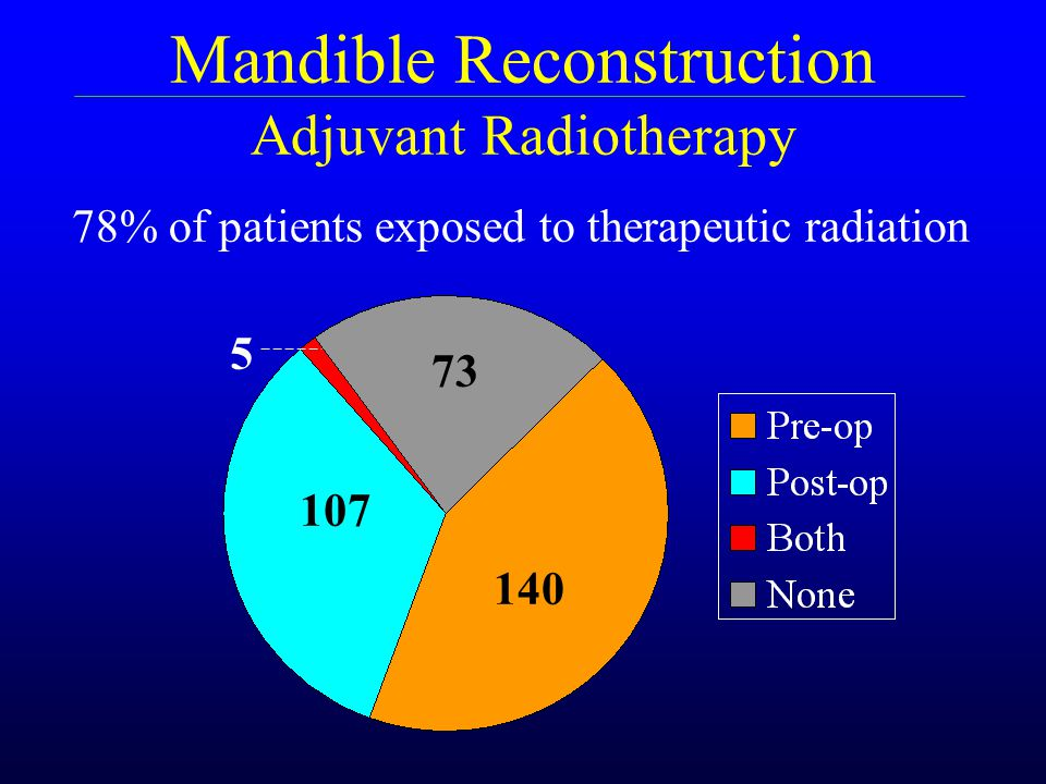 Mandible Reconstruction Adjuvant Radiotherapy
