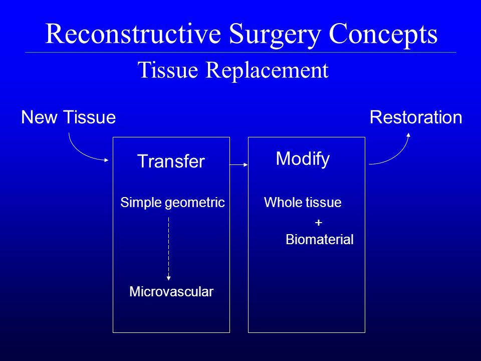 Reconstructive Surgery Concepts